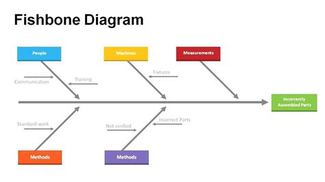 template for fishbone diagram diagram fishbone diagram template ppt