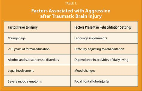 mood swings after head injury aggression after traumatic brain injury a review of the