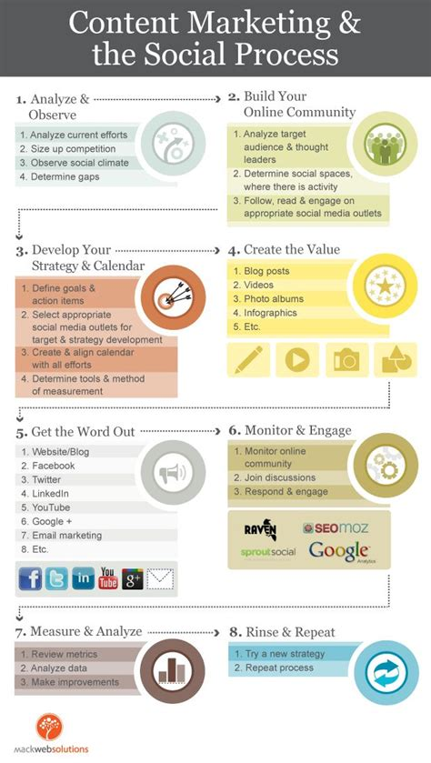 social media marketing step by step for advertising your business on instagram linkedin and various other platforms books 1000 ideas about process infographic on