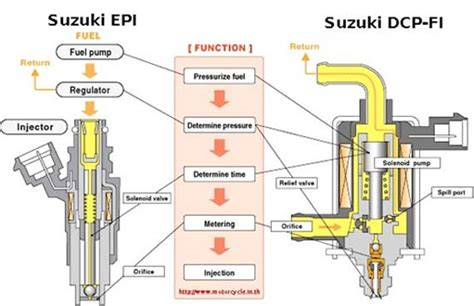 Slang Bensin Injector Mio J teknologi injeksi dcp fi suzuki shogun 125 masih yang paling lengkap sigit s