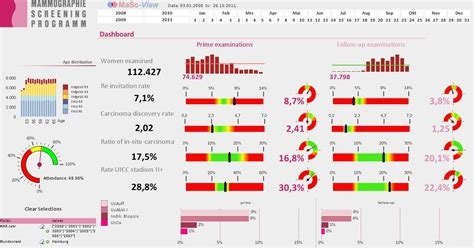 qlikview design guidelines german screening centers improve breast cancer detection