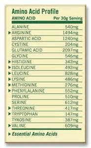 Amino acid profile