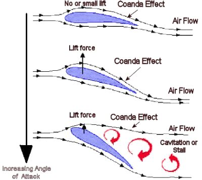 zeil definition aerodynamics how is lift generated due to coanda effect