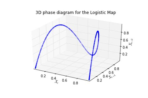 phase space diagram beyond microfoundations monday 4 june 2012 at the 2012