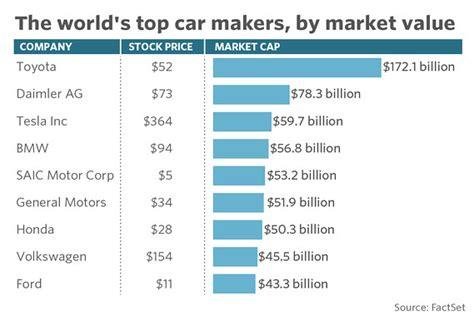 ford market cap tesla s market value zooms past another car maker