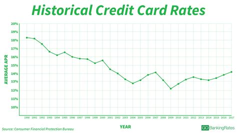 how to calculate credit card interest are easily understood