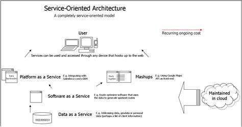 soa architecture diagram file soa detailed diagram png wikimedia commons