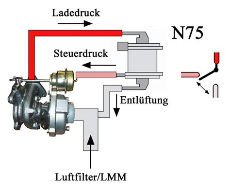 ladedruckregler n75 bei t4 ajt wastegate pa 223 t das bild
