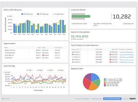Salesforce Kpi Dashboard Sales Dashboard Exles Klipfolio Salesforce Template