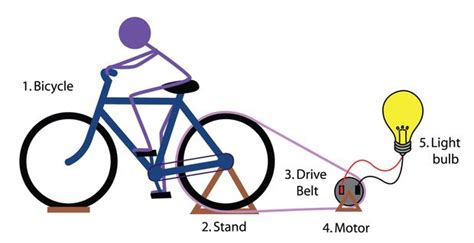 3 uses a stationary bike has when the grid goes