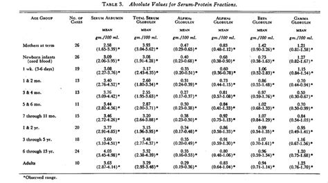 protein values electrophoretic analysis of serum proteins in infants and