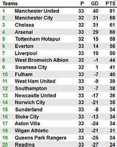 epl table qpr manchester city 1 wigan 0 match report carlos tevez