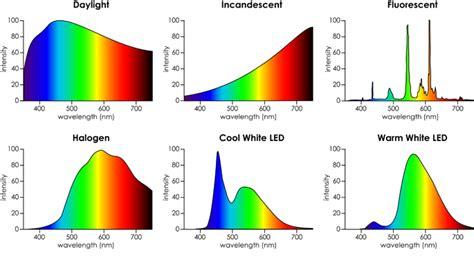 Lu Fluorescent Untuk Aquarium aquaplantarium spektrum cahaya yang dibutuhkan untuk