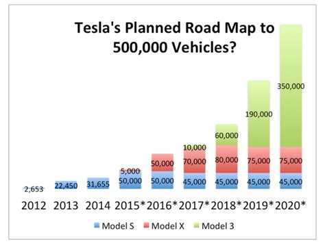 Tesla Model S Sales Figures Why Tesla S Model 3 Could Be The New Model T Greentech Media