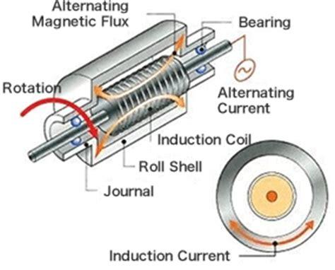 induction heater technology technology quality tokuden co ltd