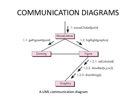 use diagram introduction an introduction to uml