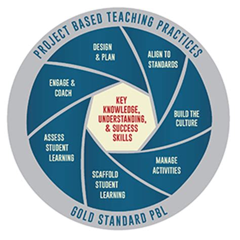 based of project based learning bie