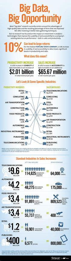Usfsp Mba Data Visualization Description by Balanced Scorecard Metrics Aerospace Management