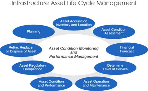 Smarter Technologies by Agileassets Platform Supports The Complete Life Cycle Of