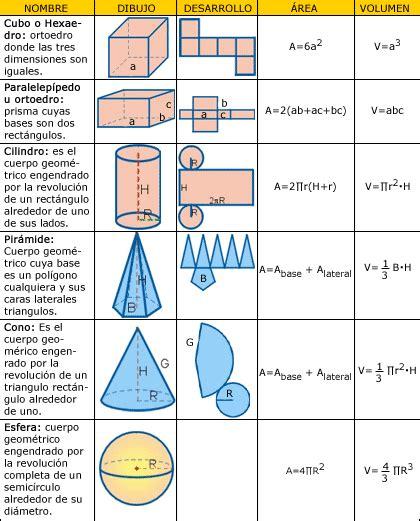 figuras geometricas area y volumen figuras geometricas 193 reas y vol 250 menes de cuerpos geom 233 tricos