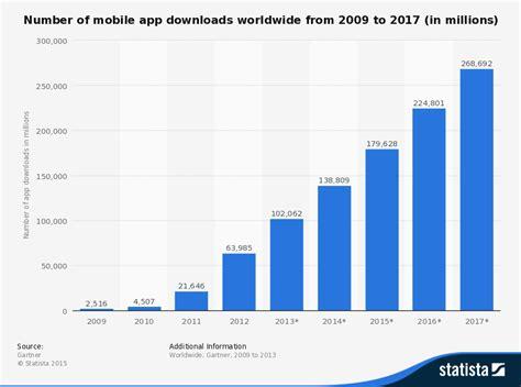 mobile downloads marketing trends mobile app