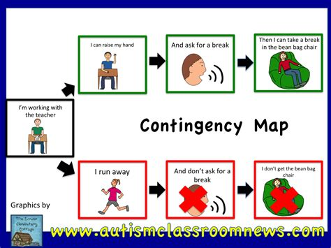social behaviour mapping template contingency maps for behavior problem solving freebie