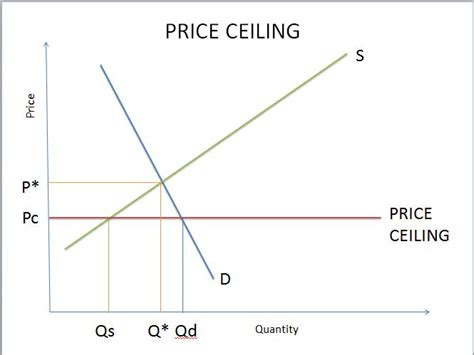 Price Floor Graph by Price Ceiling Consumer Surplus Www Imgkid The