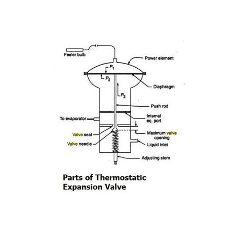 txv diagram how thermostatic expansion valve works