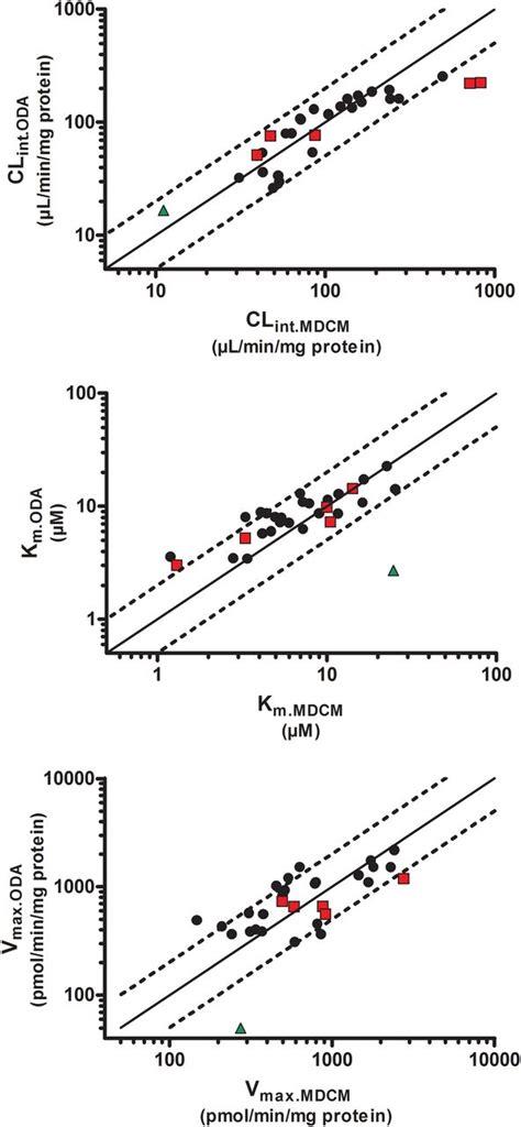 experimental design for parameter estimation optimized experimental design for the estimation of enzyme