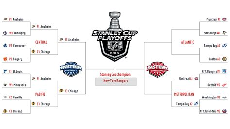 2015 nhl hockey playoff printable brackets 2015 nhl playoffs schedule and playoff bracket