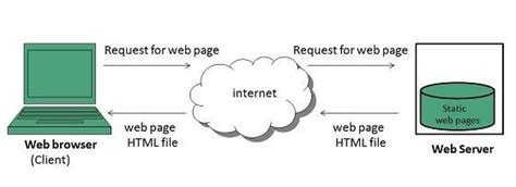 tutorial point web technology web pages
