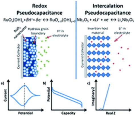 supercapacitors pseudocapacitance pseudocapacitive oxide materials for high rate electrochemical energy storage energy