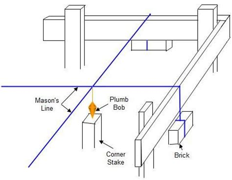 How To Use A Plumb Line by How To Build Foundation Footings Part 1