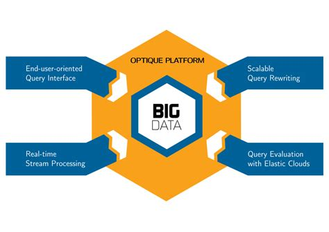 bid data optique scalable end user access to big data