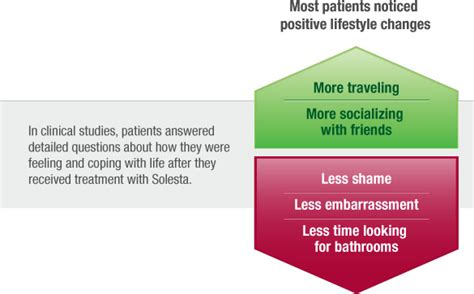 solesta fecal incontinence therapy northwest center