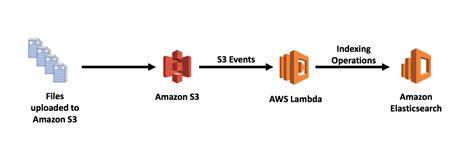 amazon lambda indexing metadata in amazon elasticsearch service using