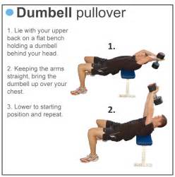 The dumbbell pullovers is an old practice of the school survey is not