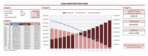 loan repayment spreadsheet template amortization chart excel templates