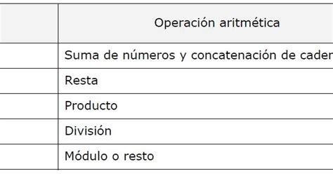 unir cadenas java ingenier 237 a systems operadores del lenguaje java