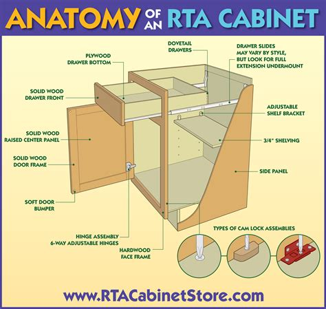 Kitchen Cabinet Diagrams | rta cabinets the anatomy of a high quality cabinet rta