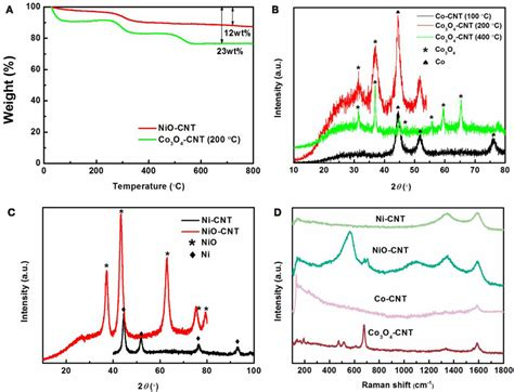 xrd patterns of ni nio pdda g nanohybrids frontiers a facile route to metal oxides single walled