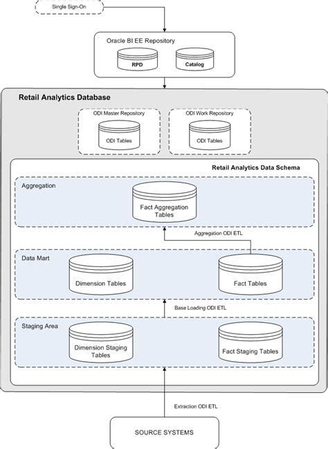 Oracle Rms by Introduction To Oracle Retail Analytics
