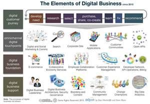 accenture digital 7 digital business transformation
