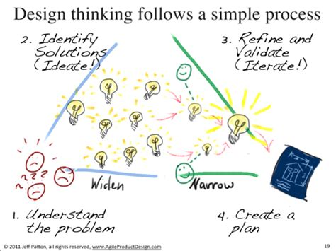 design thinking experience design thinking follows a simple process user experience