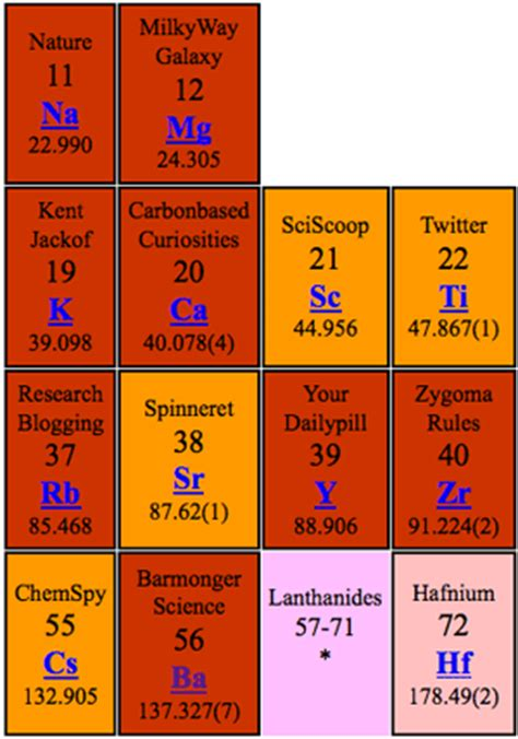 Ammonium On The Periodic Table by The Periodic Table Of Science Blogging Bad Astronomy