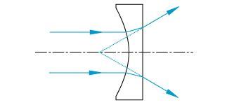 plano concave lens diagram lens tutorial