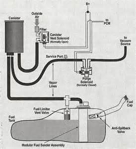Fuel System Evaporator Emissions System Diagnosis Mdh Motors
