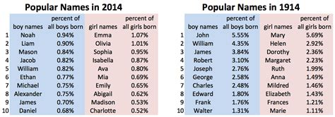 the top 50 classic boy names that are still cool today why popular boy names are more popular than popular