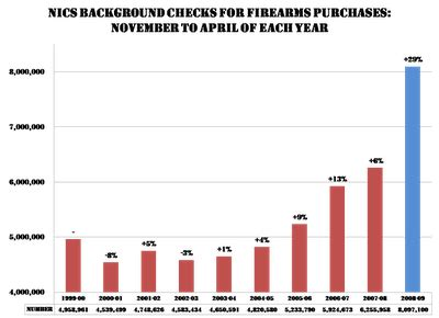 Gun Sale Background Check Increase In Gun Sales Background Checks 187 Sociological Images