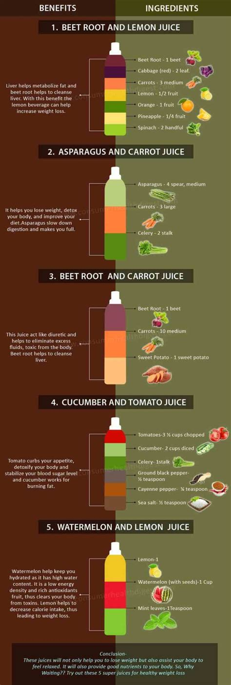 Detox Weightloss Charts by Juicing Recipes For Detoxing And Weight Loss Modwedding